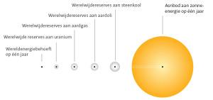 energie uit de zon